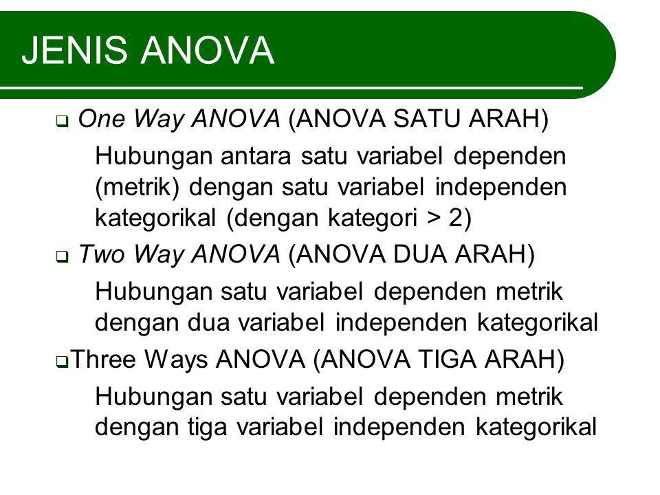 JENIS ANOVA  One Way ANOVA (ANOVA SATU ARAH) Hubungan antara satu variabel dependen (metrik) dengan satu variabel independen kategorikal (dengan kate