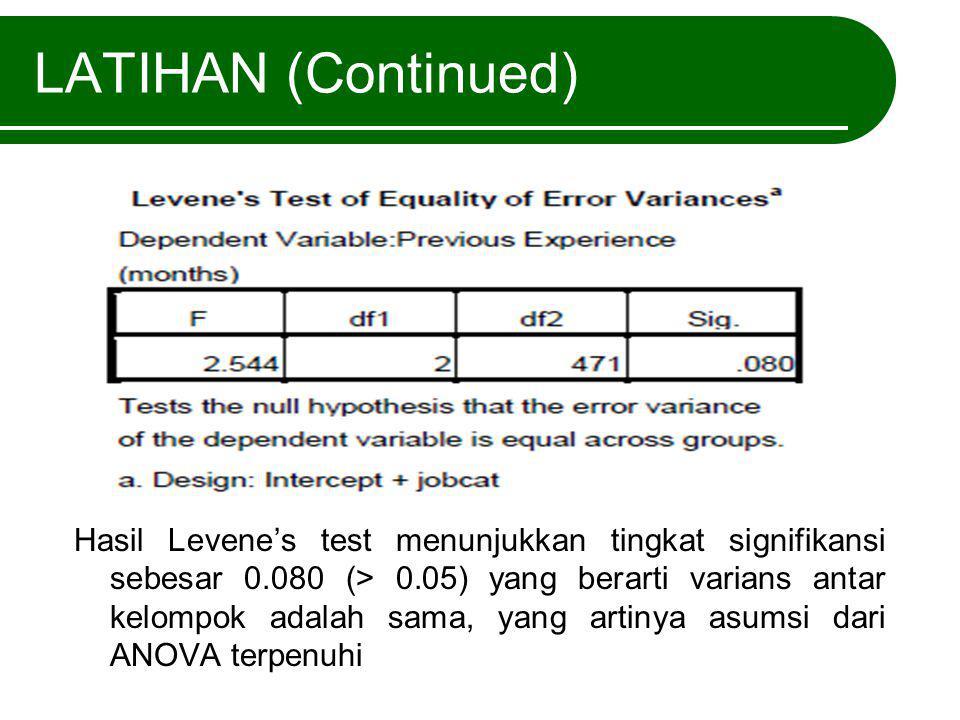 LATIHAN (Continued) Hasil Levene's test menunjukkan tingkat signifikansi sebesar 0.080 (> 0.05) yang berarti varians antar kelompok adalah sama, yang