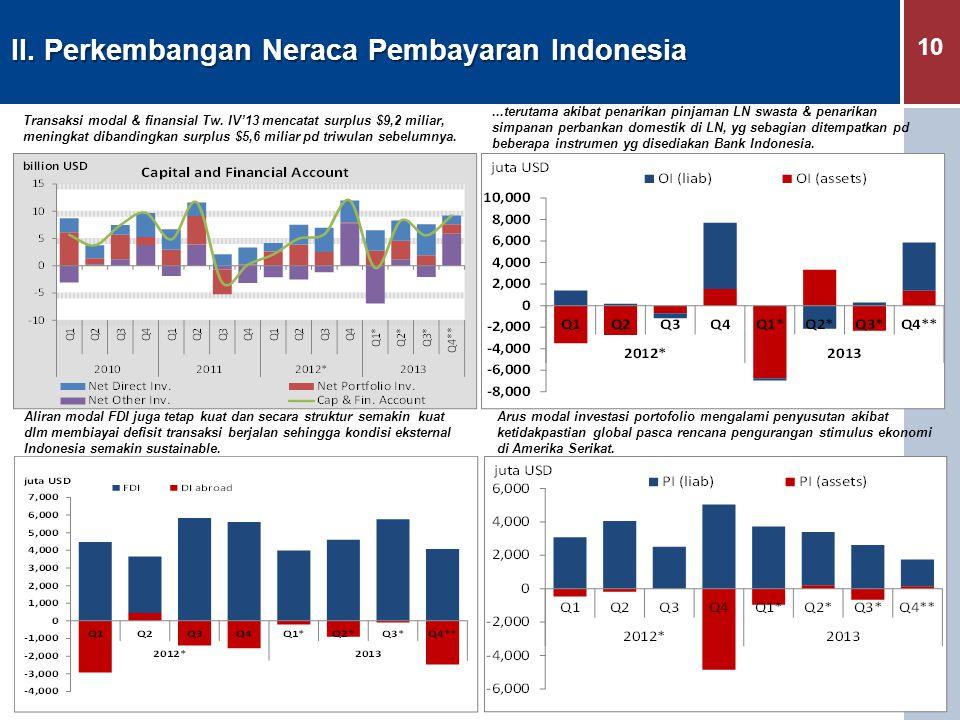 10 II. Perkembangan Neraca Pembayaran Indonesia Transaksi modal & finansial Tw. IV'13 mencatat surplus $9,2 miliar, meningkat dibandingkan surplus $5,