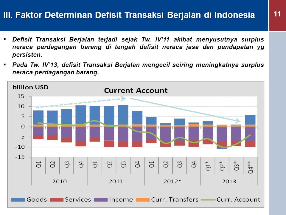11 III. Faktor Determinan Defisit Transaksi Berjalan di Indonesia  Defisit Transaksi Berjalan terjadi sejak Tw. IV'11 akibat menyusutnya surplus nera