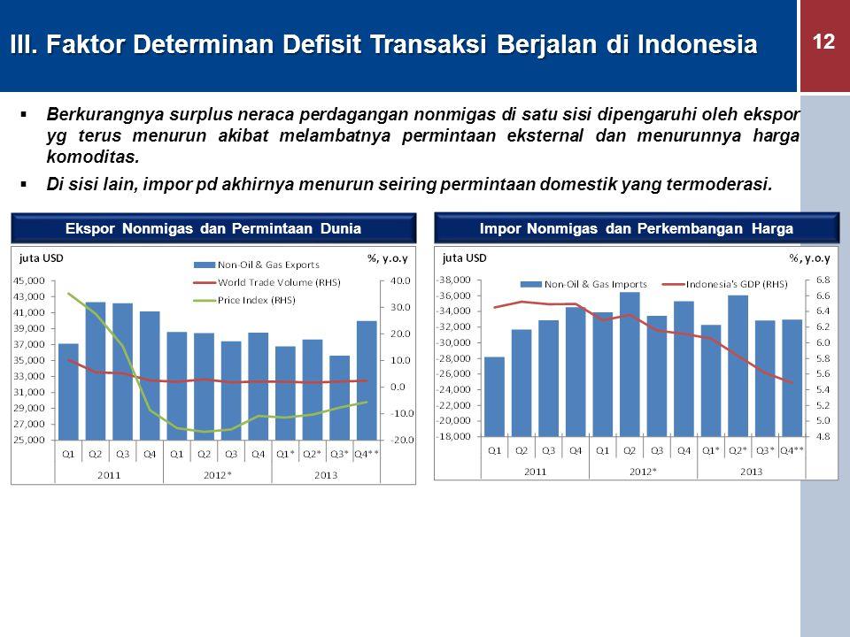 12 III. Faktor Determinan Defisit Transaksi Berjalan di Indonesia  Berkurangnya surplus neraca perdagangan nonmigas di satu sisi dipengaruhi oleh eks