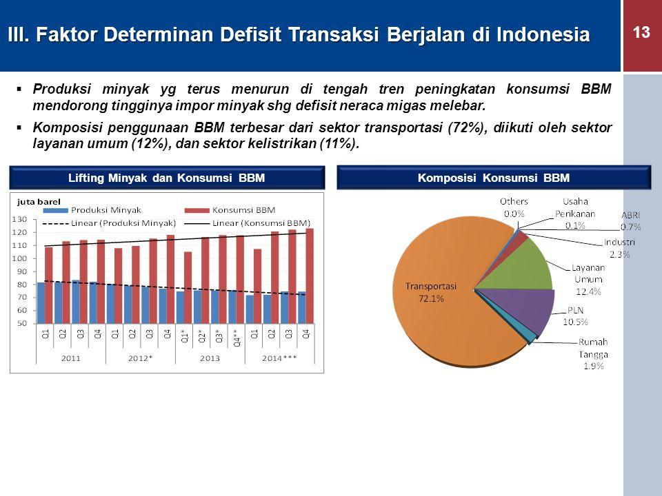 13 III. Faktor Determinan Defisit Transaksi Berjalan di Indonesia  Produksi minyak yg terus menurun di tengah tren peningkatan konsumsi BBM mendorong