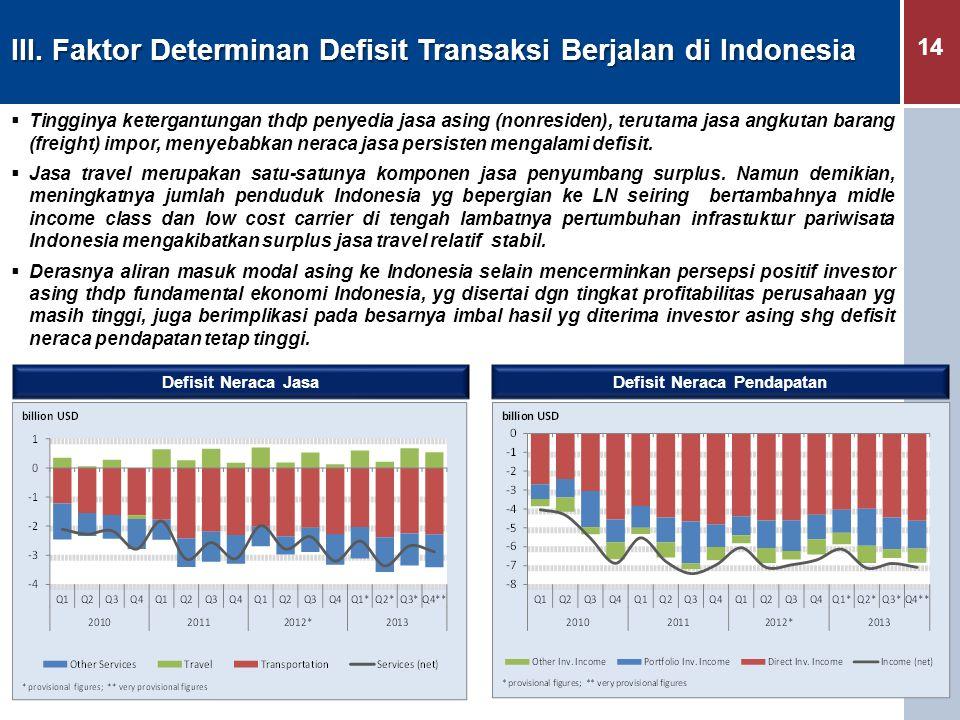 14 III. Faktor Determinan Defisit Transaksi Berjalan di Indonesia  Tingginya ketergantungan thdp penyedia jasa asing (nonresiden), terutama jasa angk