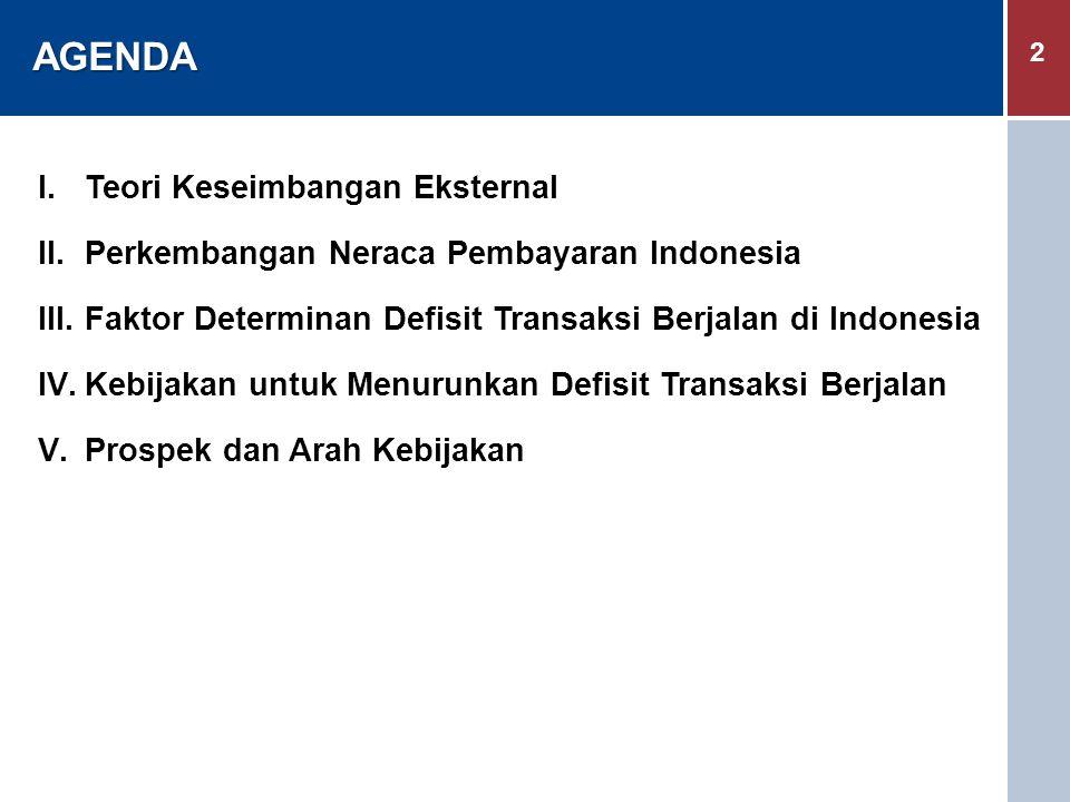 2 AGENDA AGENDA I.Teori Keseimbangan Eksternal II.Perkembangan Neraca Pembayaran Indonesia III.Faktor Determinan Defisit Transaksi Berjalan di Indones