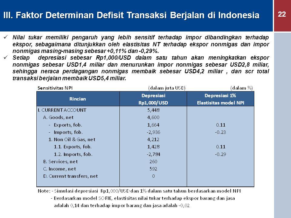 22 Nilai tukar memiliki pengaruh yang lebih sensitif terhadap impor dibandingkan terhadap ekspor, sebagaimana ditunjukkan oleh elastisitas NT terhadap