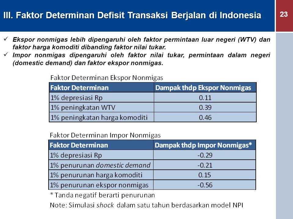 23 Ekspor nonmigas lebih dipengaruhi oleh faktor permintaan luar negeri (WTV) dan faktor harga komoditi dibanding faktor nilai tukar. Impor nonmigas d