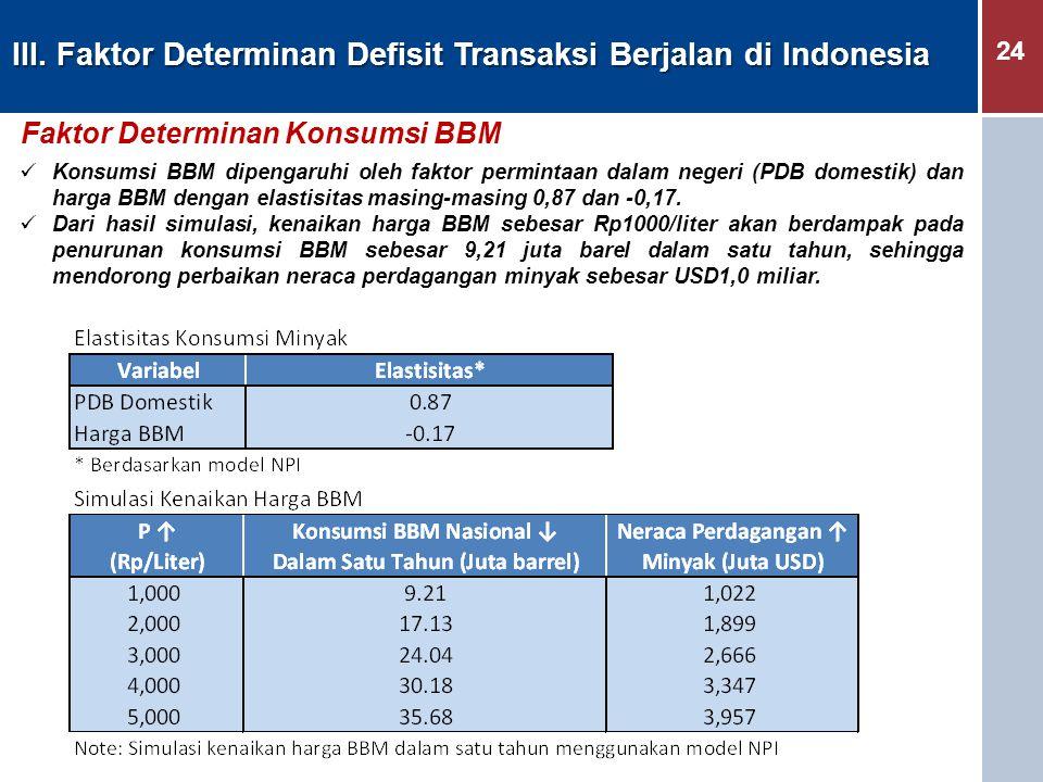 24 III. Faktor Determinan Defisit Transaksi Berjalan di Indonesia Faktor Determinan Konsumsi BBM Konsumsi BBM dipengaruhi oleh faktor permintaan dalam