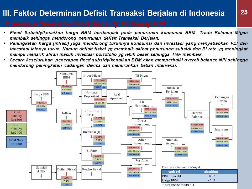25 III. Faktor Determinan Defisit Transaksi Berjalan di Indonesia Transmisi Skenario Fixed Subsidy Terhadap NPI  Fixed Subsidy/kenaikan harga BBM ber