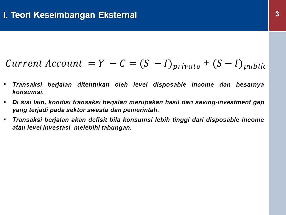 3 I. Teori Keseimbangan Eksternal  Transaksi berjalan ditentukan oleh level disposable income dan besarnya konsumsi.  Di sisi lain, kondisi transaks