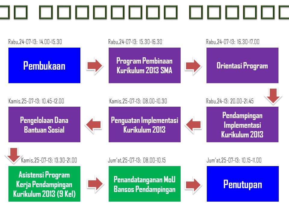 Pembukaan Program Pembinaan Kurikulum 2013 SMA Orientasi Program Pengelolaan Dana Bantuan Sosial Penguatan Implementasi Kurikulum 2013 Asistensi Progr