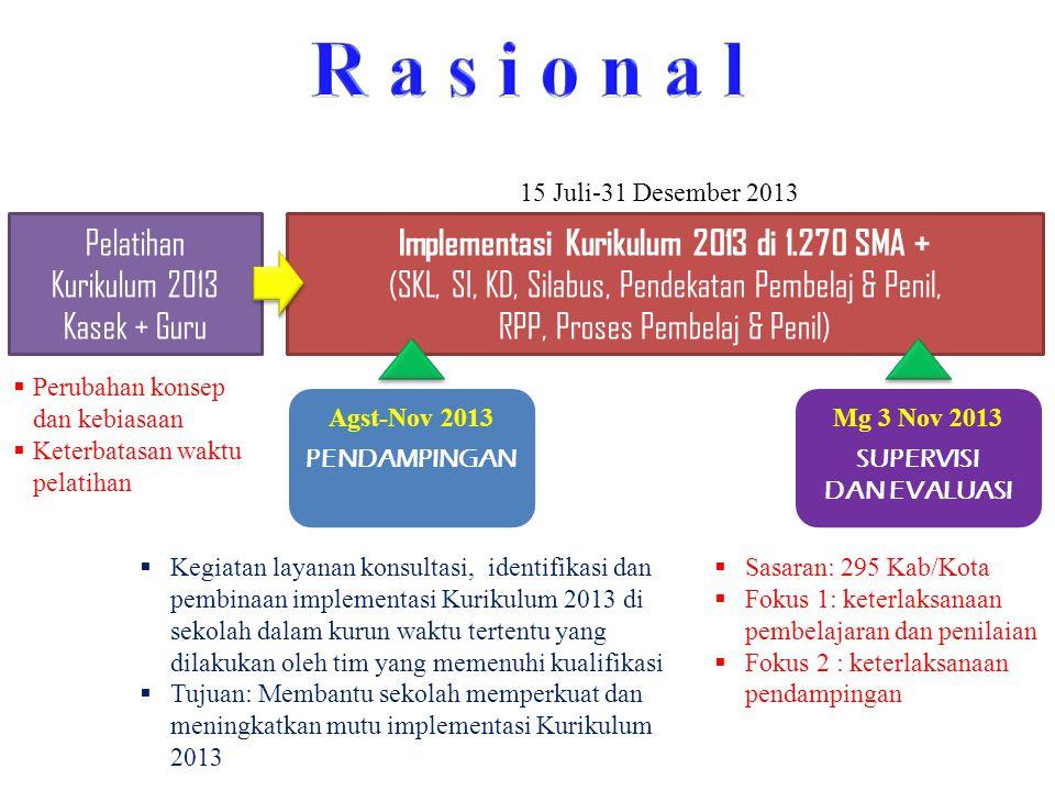 Pelatihan Kurikulum 2013 Kasek + Guru Implementasi Kurikulum 2013 di 1.270 SMA + (SKL, SI, KD, Silabus, Pendekatan Pembelaj & Penil, RPP, Proses Pembe