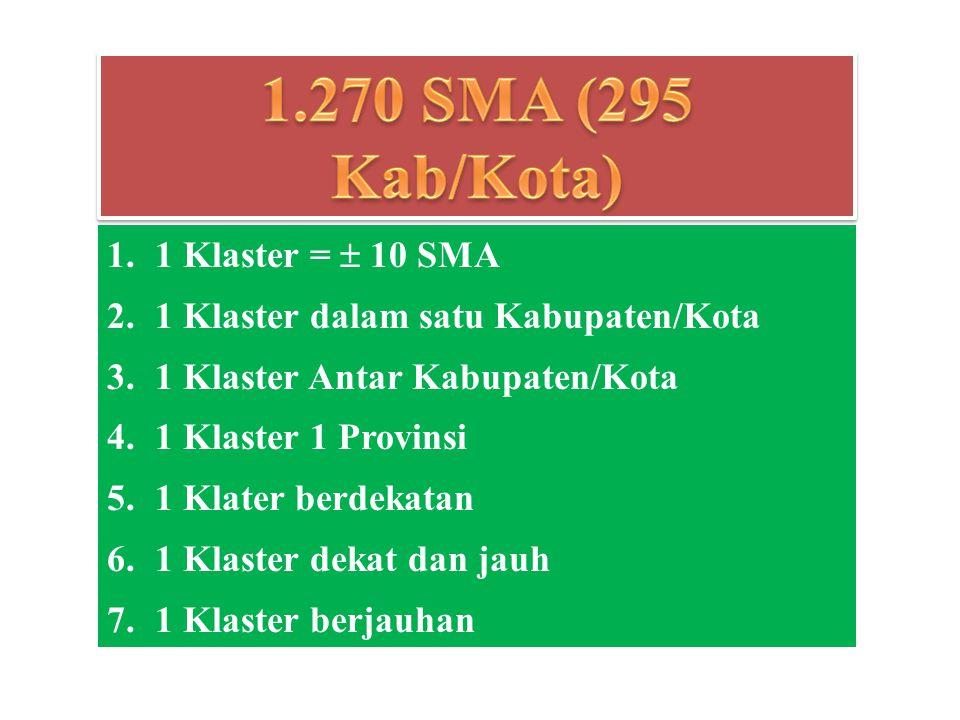 1. 1 Klaster =  10 SMA 2.1 Klaster dalam satu Kabupaten/Kota 3.1 Klaster Antar Kabupaten/Kota 4.1 Klaster 1 Provinsi 5.1 Klater berdekatan 6.1 Klaste