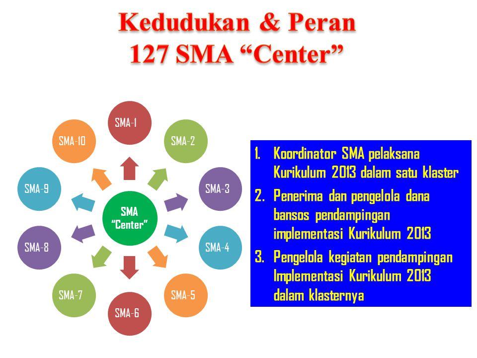 """SMA """"Center"""" SMA-1SMA-2SMA-3SMA-4SMA-5SMA-6SMA-7SMA-8SMA-9SMA-10 1.Koordinator SMA pelaksana Kurikulum 2013 dalam satu klaster 2.Penerima dan pengelol"""