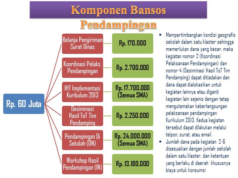 Rp. 60 Juta Belanja Pengiriman Surat Dinas Rp. 170.000 Koordinasi Pelaks. Pendampingan Rp. 2.700.000 IHT Implementasi Kurikulum 2013 Rp. 17.700.000 (S