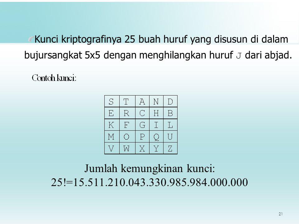 21 Jumlah kemungkinan kunci: 25!=15.511.210.043.330.985.984.000.000 Kunci kriptografinya 25 buah huruf yang disusun di dalam bujursangkat 5x5 dengan menghilangkan huruf J dari abjad.