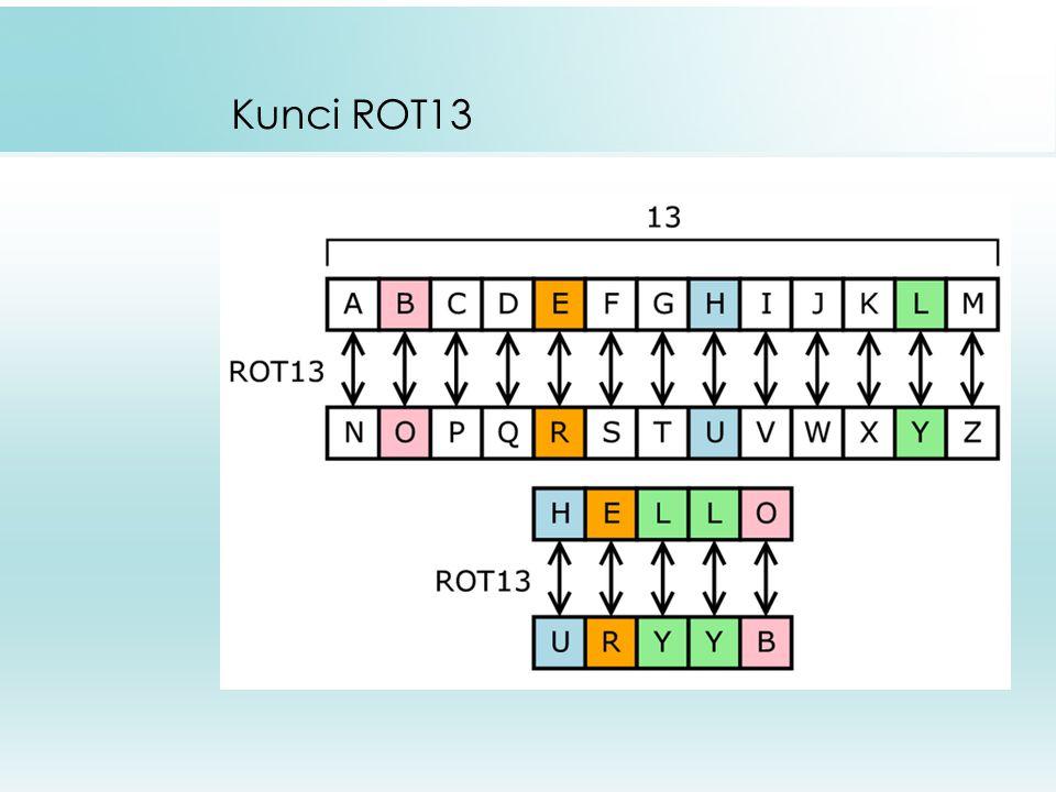 14 Huruf yang sama tidak selalu dienkripsi menjadi huruf cipheteks yang sama pula.