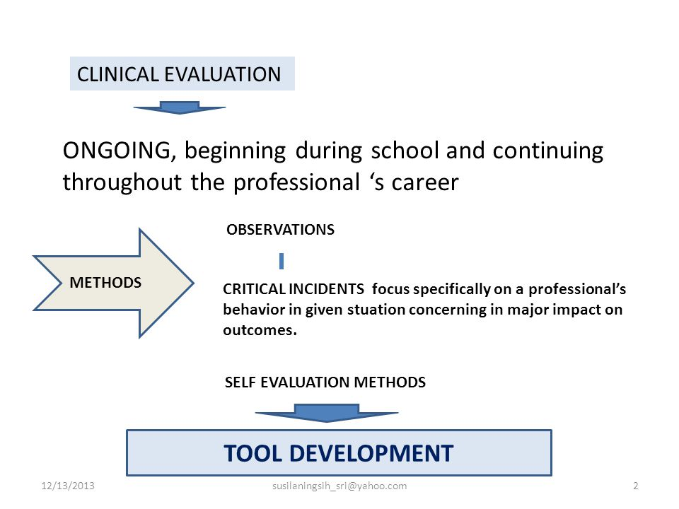 ONGOING, beginning during school and continuing throughout the professional 's career METHODS OBSERVATIONS CRITICAL INCIDENTS focus specifically on a professional's behavior in given stuation concerning in major impact on outcomes.