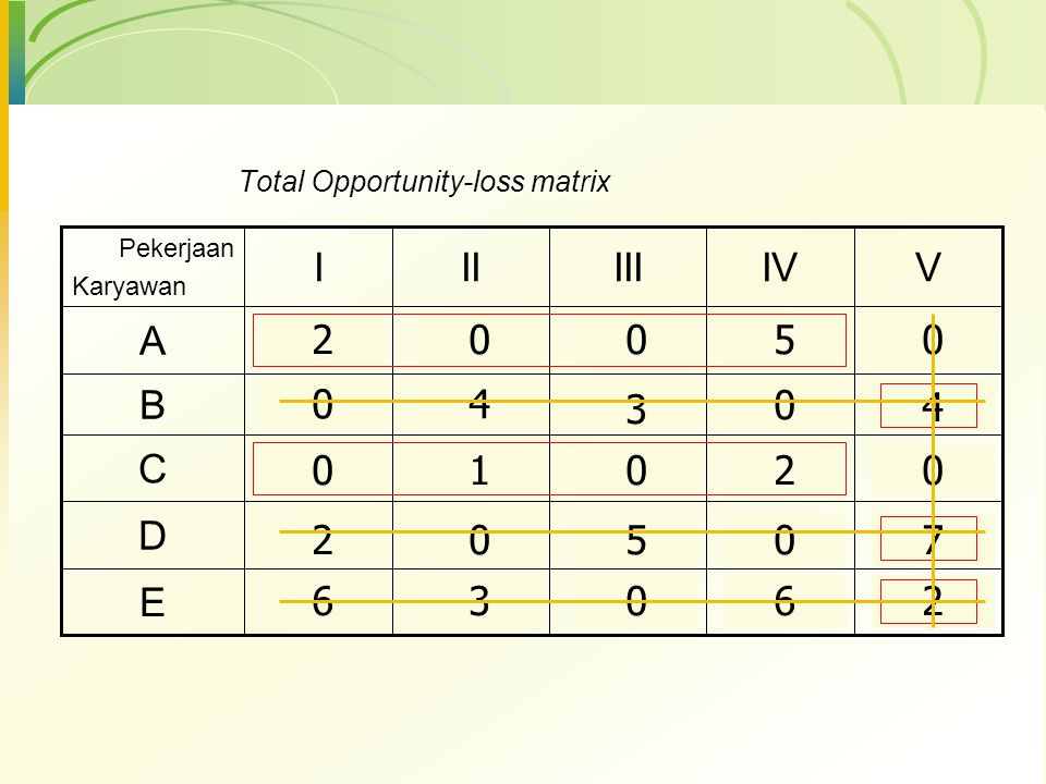 Pekerjaan Karyawan IIIIIIIVV ARp 10Rp 12Rp 10Rp 8Rp 15 B141091513 C987812 D131581611 E1013141117 Langkah-langkah Metode Hungarian 1.Mengubah Matriks b