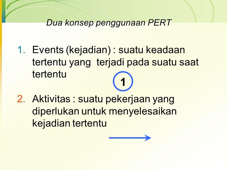 PERT didefinisikan sebagai suatu metode untuk menjadwal dan menganggarkan sumber-sumber daya untuk menyelesaikan pada jadwal yang sudah ditentukan