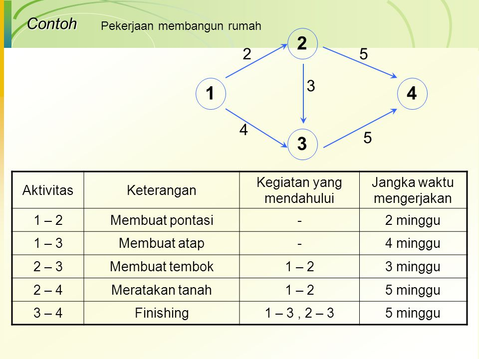 Contoh jaringan yang sederhana disajikan dengan PERT EventAktivitas 11 – 2 22 – 3 32 – 4 43 – 5 54 – 5 2 1 3 4 5