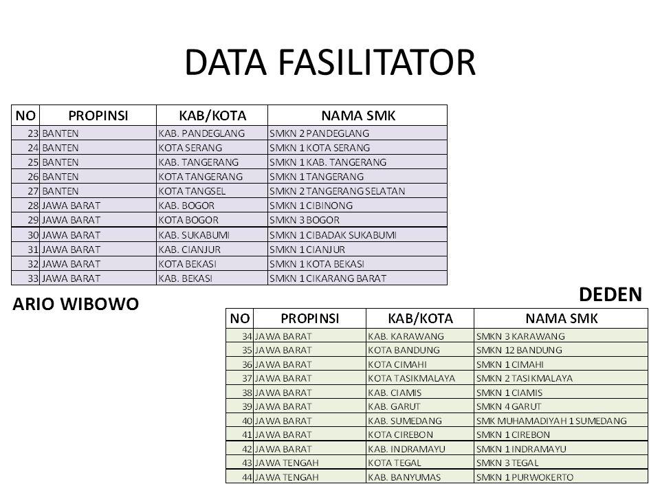 DATA FASILITATOR RASTONO WIDIYANTO