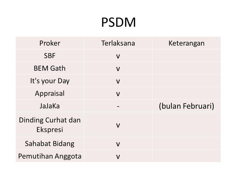 PSDM ProkerTerlaksanaKeterangan SBF v BEM Gath v It's your Day v Appraisal v JaJaKa -(bulan Februari) Dinding Curhat dan Ekspresi v Sahabat Bidang v P