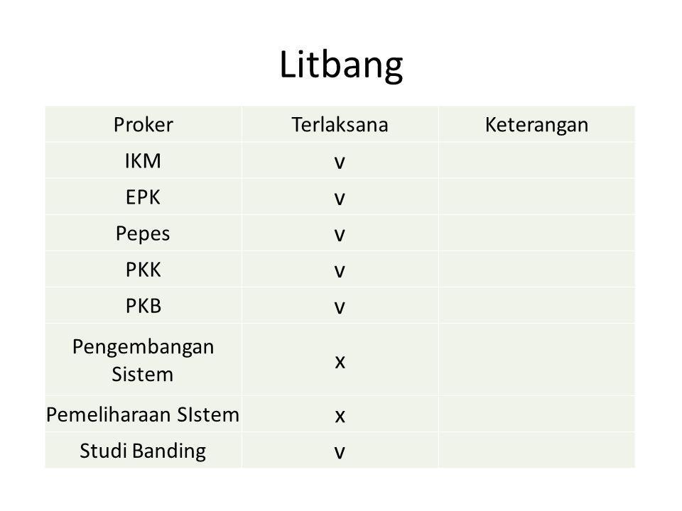 Litbang ProkerTerlaksanaKeterangan IKM v EPK v Pepes v PKK v PKB v Pengembangan Sistem x Pemeliharaan SIstem x Studi Banding v