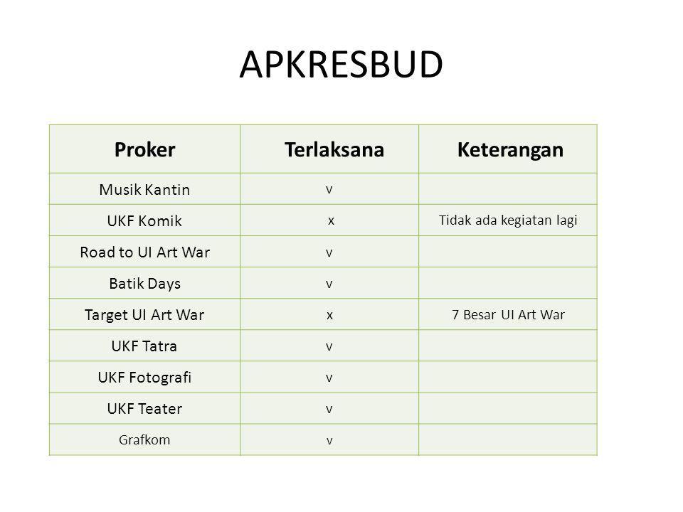 APKRESBUD Proker Terlaksana Keterangan Musik Kantin v UKF Komik xTidak ada kegiatan lagi Road to UI Art War v Batik Days v Target UI Art War x7 Besar