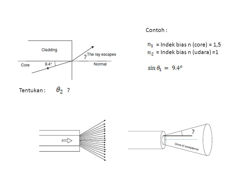= Indek bias n (core) = 1,5 = Indek bias n (udara) =1 Tentukan : Contoh : ? ? ?
