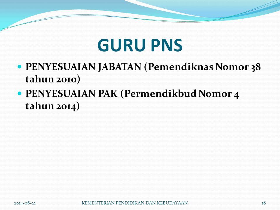 GURU PNS PENYESUAIAN JABATAN (Pemendiknas Nomor 38 tahun 2010) PENYESUAIAN PAK (Permendikbud Nomor 4 tahun 2014) 2014-08-21KEMENTERIAN PENDIDIKAN DAN