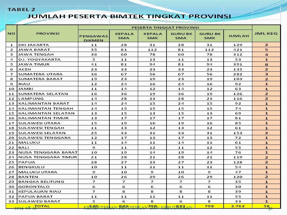 2014-08-21KEMENTERIAN PENDIDIKAN DAN KEBUDAYAAN32