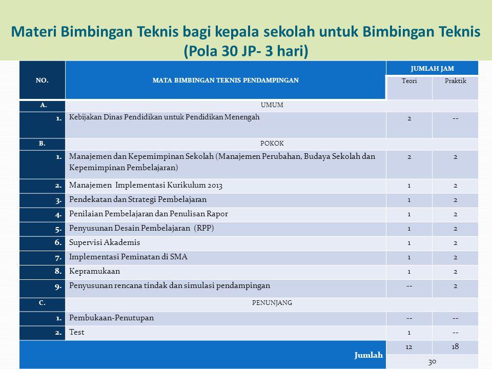 Materi Bimbingan Teknis bagi kepala sekolah untuk Bimbingan Teknis (Pola 30 JP- 3 hari) NO.MATA BIMBINGAN TEKNIS PENDAMPINGAN JUMLAH JAM TeoriPraktik
