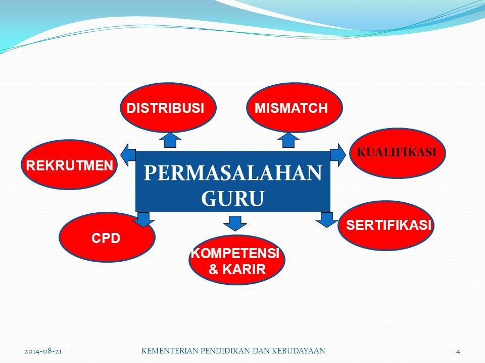 PERMASALAHAN GURU KUALIFIKASI REKRUTMEN KOMPETENSI & KARIR SERTIFIKASI CPD DISTRIBUSIMISMATCH 2014-08-21KEMENTERIAN PENDIDIKAN DAN KEBUDAYAAN4
