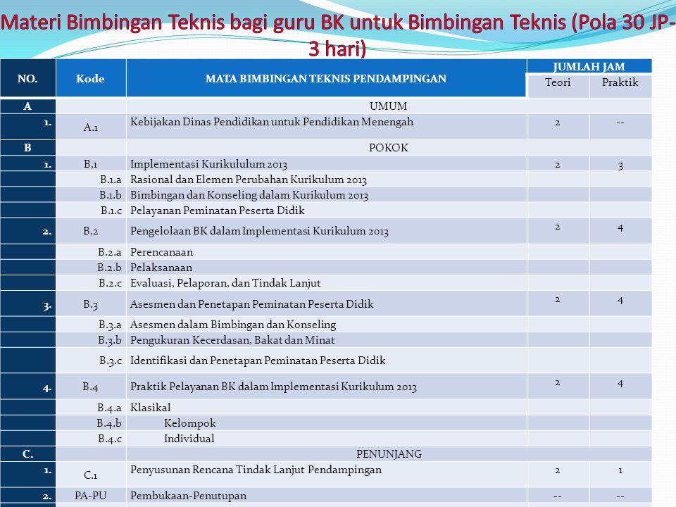 NO.KodeMATA BIMBINGAN TEKNIS PENDAMPINGAN JUMLAH JAM TeoriPraktik A UMUM 1. A.1 Kebijakan Dinas Pendidikan untuk Pendidikan Menengah2-- B POKOK 1.B,1I