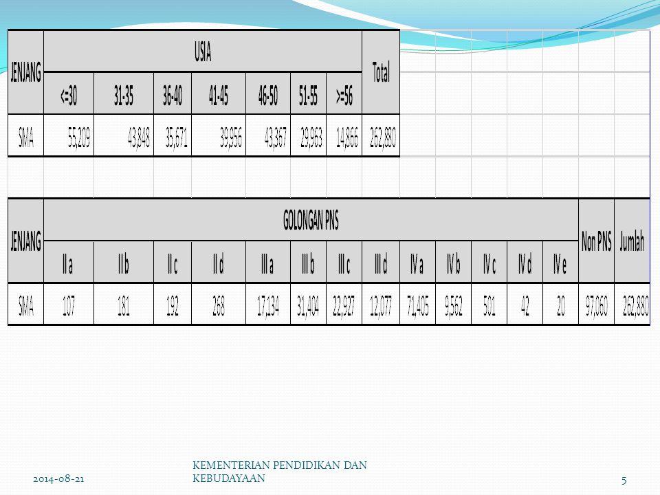 GURU PNS PENYESUAIAN JABATAN (Pemendiknas Nomor 38 tahun 2010) PENYESUAIAN PAK (Permendikbud Nomor 4 tahun 2014) 2014-08-21KEMENTERIAN PENDIDIKAN DAN KEBUDAYAAN16
