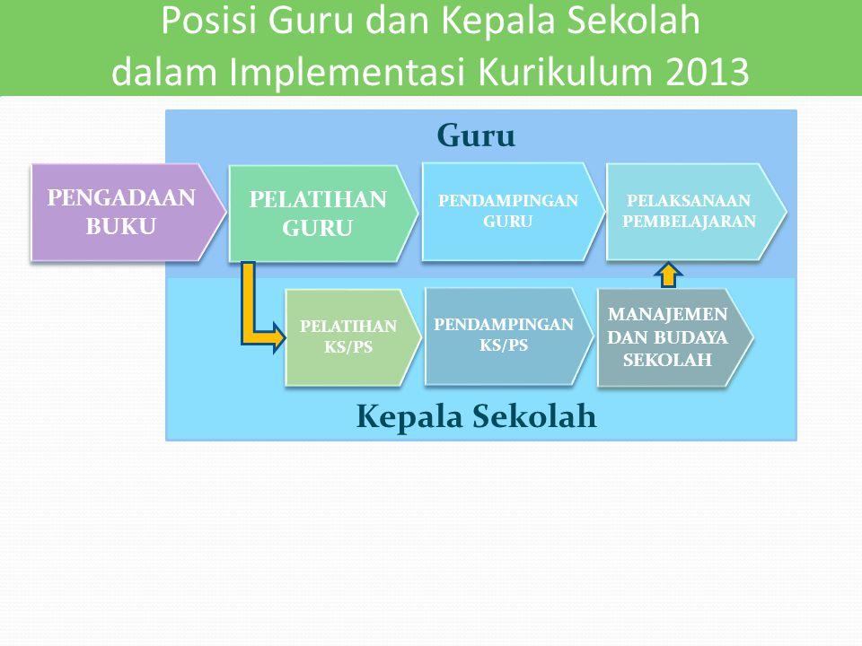 Kepala Sekolah Guru Posisi Guru dan Kepala Sekolah dalam Implementasi Kurikulum 2013 PELAKSANAAN PEMBELAJARAN PELATIHAN GURU PELATIHAN GURU PENGADAAN