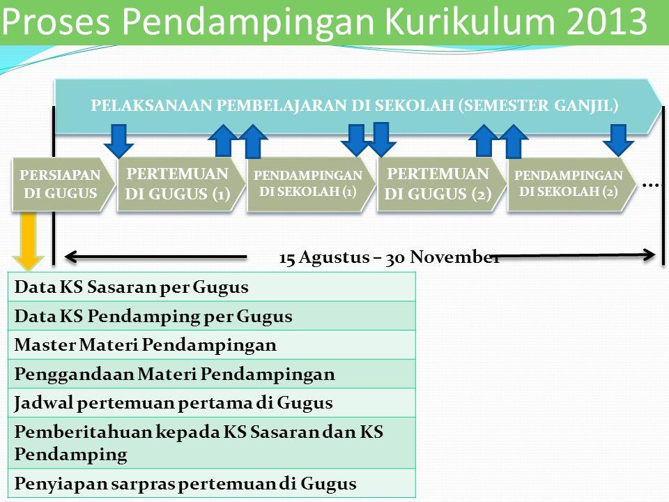 Proses Pendampingan Kurikulum 2013 Data KS Sasaran per Gugus Data KS Pendamping per Gugus Master Materi Pendampingan Penggandaan Materi Pendampingan J