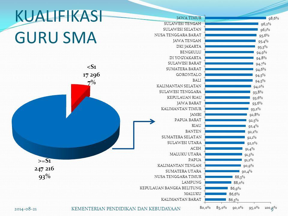 KUALIFIKASI GURU SMA 2014-08-21KEMENTERIAN PENDIDIKAN DAN KEBUDAYAAN9