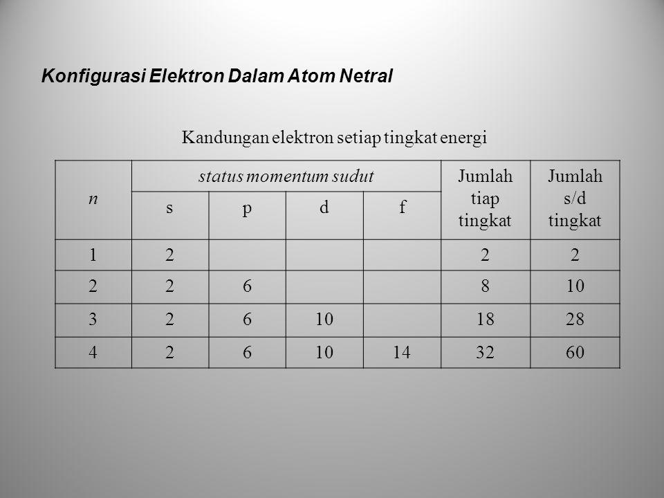Konfigurasi Elektron Dalam Atom Netral Kandungan elektron setiap tingkat energi n status momentum sudutJumlah tiap tingkat Jumlah s/d tingkat spdf 122