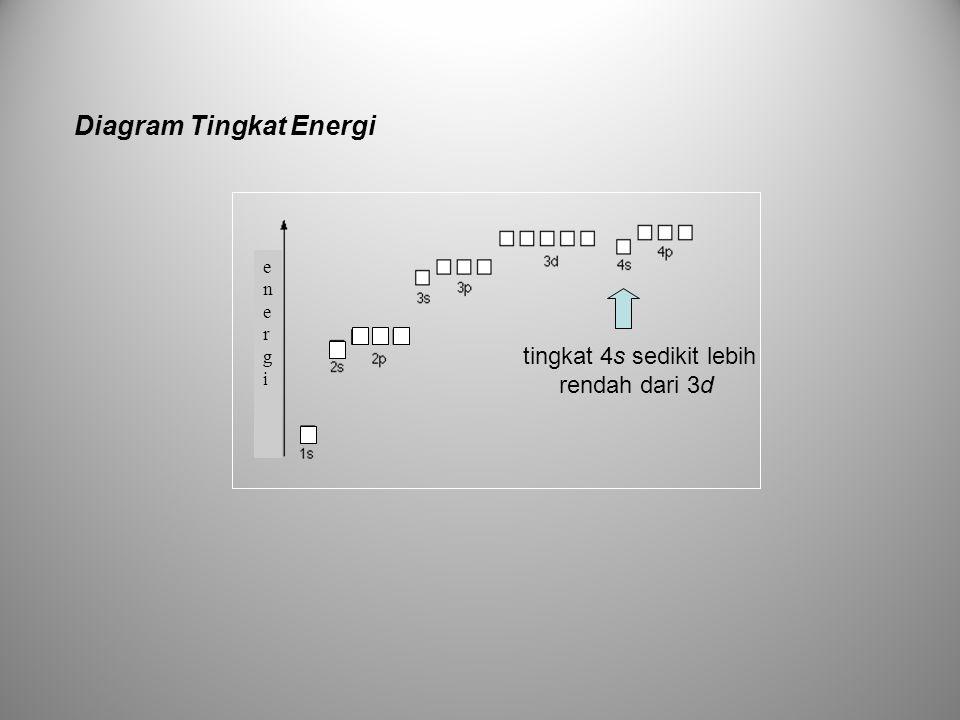 Diagram Tingkat Energi energienergi tingkat 4s sedikit lebih rendah dari 3d