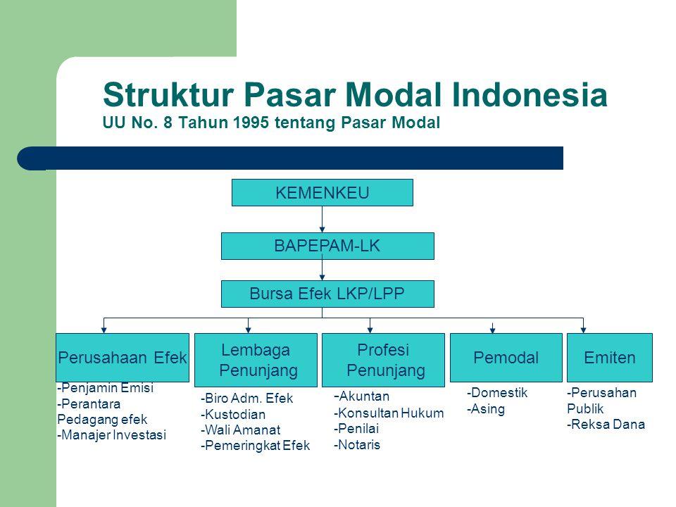 Struktur Pasar Modal Indonesia UU No. 8 Tahun 1995 tentang Pasar Modal KEMENKEU BAPEPAM-LK Bursa Efek LKP/LPP Perusahaan Efek Lembaga Penunjang Profes