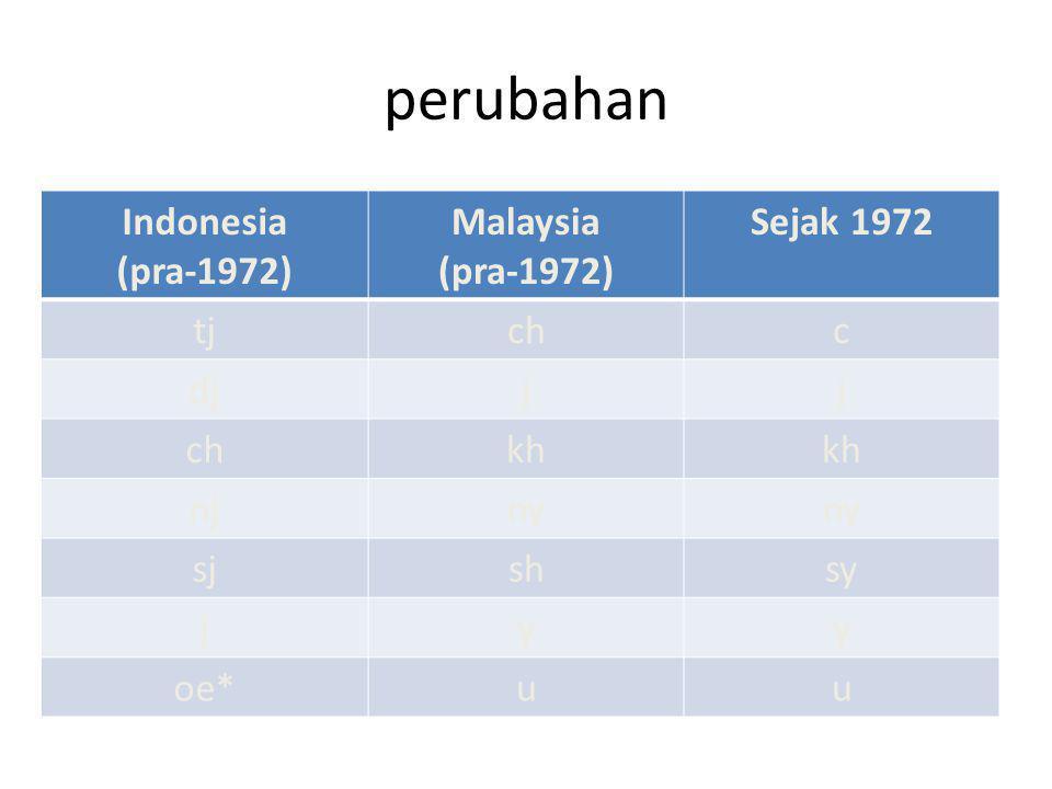 perubahan Indonesia (pra-1972) Malaysia (pra-1972) Sejak 1972 tjchc djjj chkh njny sjshsy jyy oe*uu