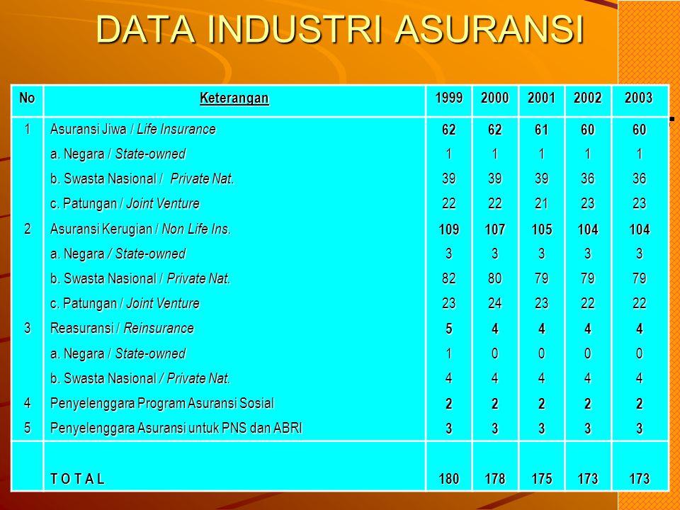 Fenomena Industri Asuransi di Indonesia Tingkat kesadaran/kebutuhan berasuransi yang masih rendah Persepsi negatif tentang Asuransi Asuransi dipandang dari sudut Agama