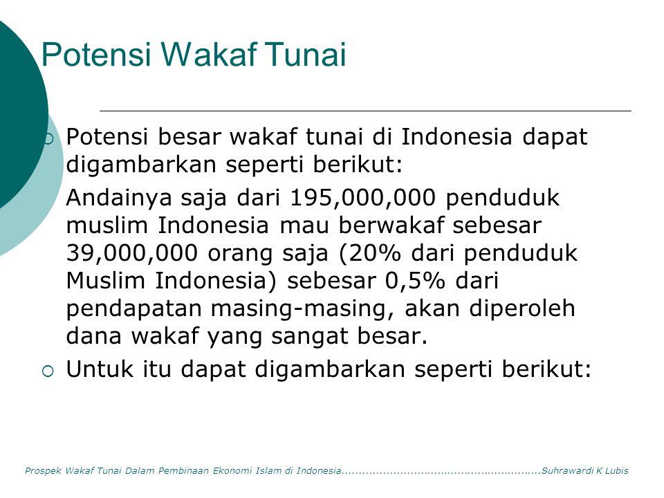Potensi Wakaf Tunai  Potensi besar wakaf tunai di Indonesia dapat digambarkan seperti berikut: Andainya saja dari 195,000,000 penduduk muslim Indones