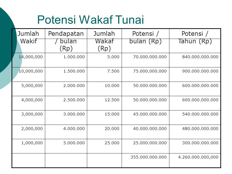 Potensi Wakaf Tunai Jumlah Wakif Pendapatan / bulan (Rp) Jumlah Wakaf (Rp) Potensi / bulan (Rp) Potensi / Tahun (Rp) 14,000,0001.000.0005.00070.000.00