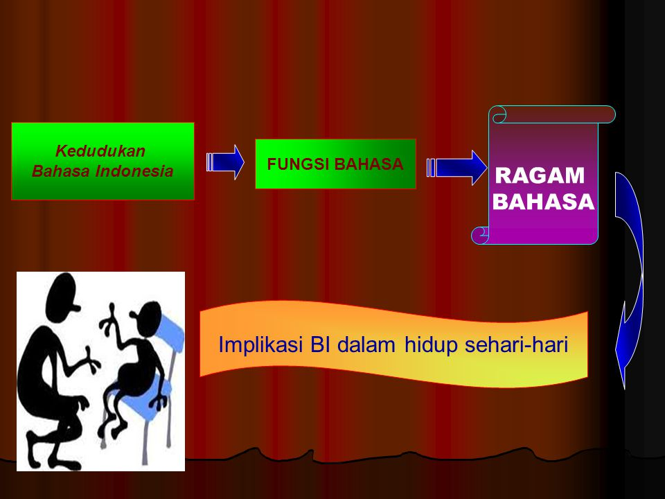Kedudukan Bahasa Indonesia FUNGSI BAHASA RAGAM BAHASA Implikasi BI dalam hidup sehari-hari