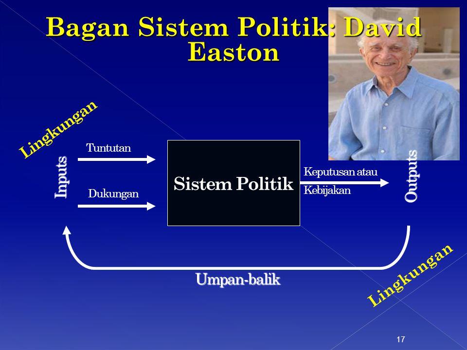 Bagan Sistem Politik: David Easton 17 Sistem Politik Keputusan atau Kebijakan Tuntutan Dukungan Outputs Inputs Umpan-balik Lingkungan