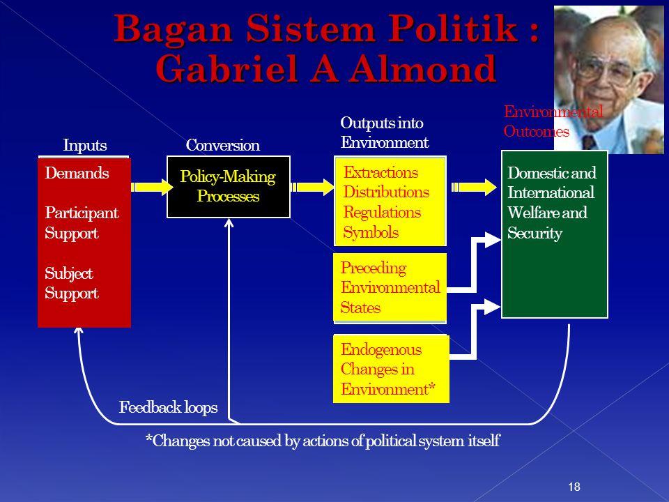 Bagan Sistem Politik : Gabriel A Almond 18 InputsConversion Outputs into Environment Environmental Outcomes Policy-Making Processes Extractions Distri