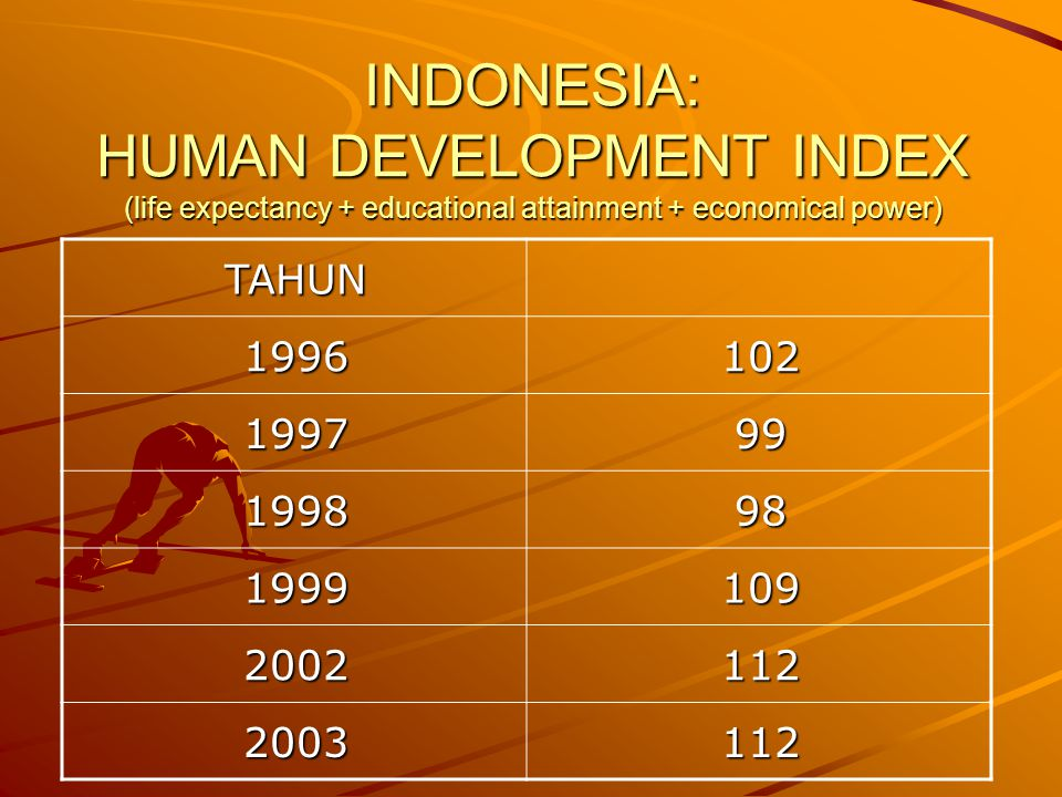 INDONESIA: HUMAN DEVELOPMENT INDEX (life expectancy + educational attainment + economical power) TAHUN 1021996 991997 981998 1091999 1122002 1122003