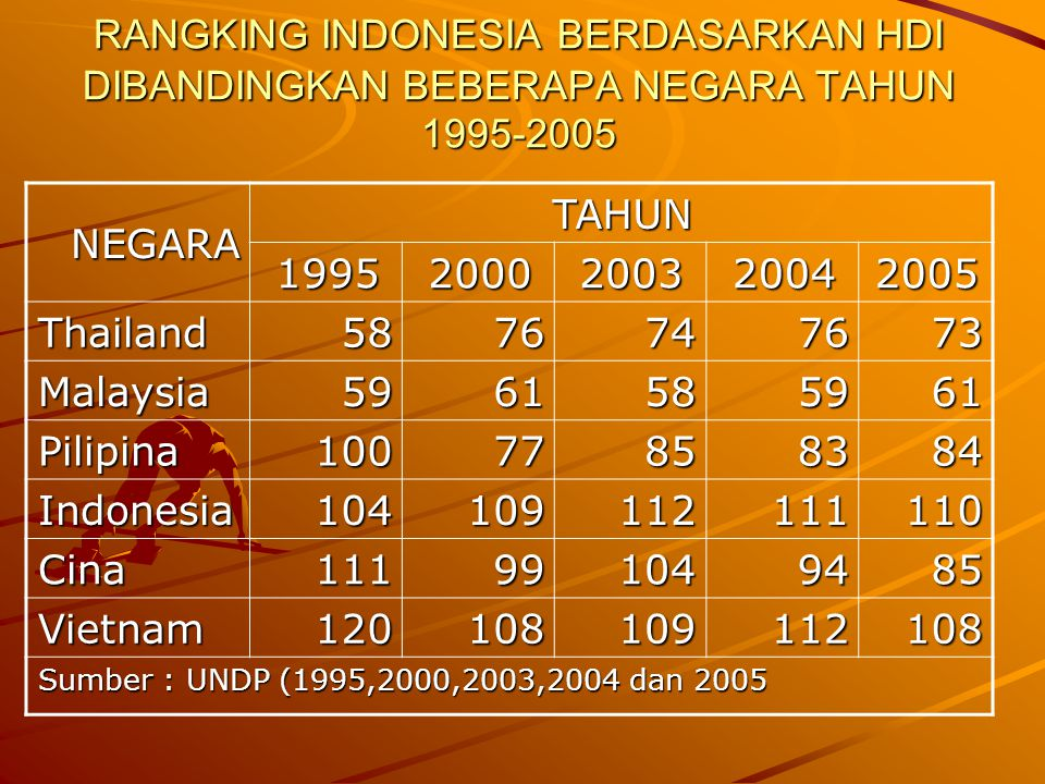 Cermin Krisis Pendidikan Kita Dalam hal komitmen kepada pendidikan dasar, Indonesia hanya mampu menduduki rangking 10 dari 14 negara yang disurvei di kawasan Asia Pasifik;skor yang dicapai Indonesia hanya 42 dari 100 skor maksimal, atau mendapat angka E Sebagai perbandingan, Thailand dan Malaysia menduduki posisi puncak dengan nilai A, yang kemudian diikuti Srilanka dengan nilai B.